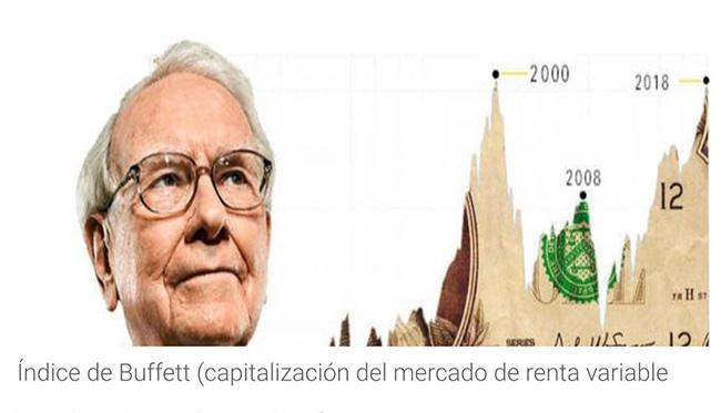 Índice de Buffett